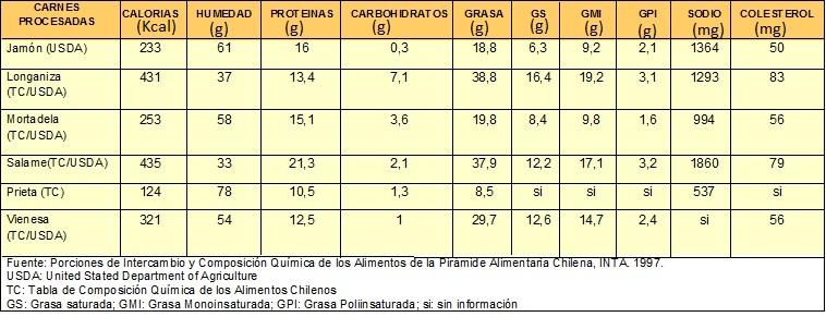Calcular calorias de los alimentos - Calcular calorias de los alimentos ...