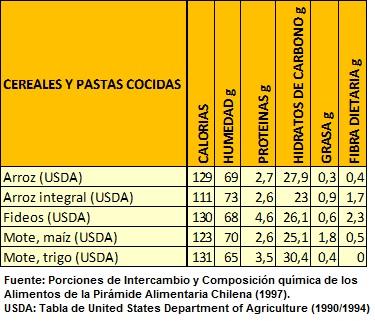 composicion quimica de cereales y pastas cocidas