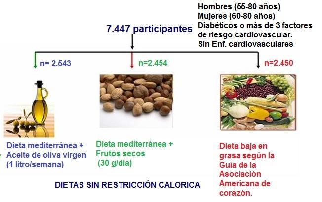 Dieta mediterránea: Beneficios - Edualimentaria.com