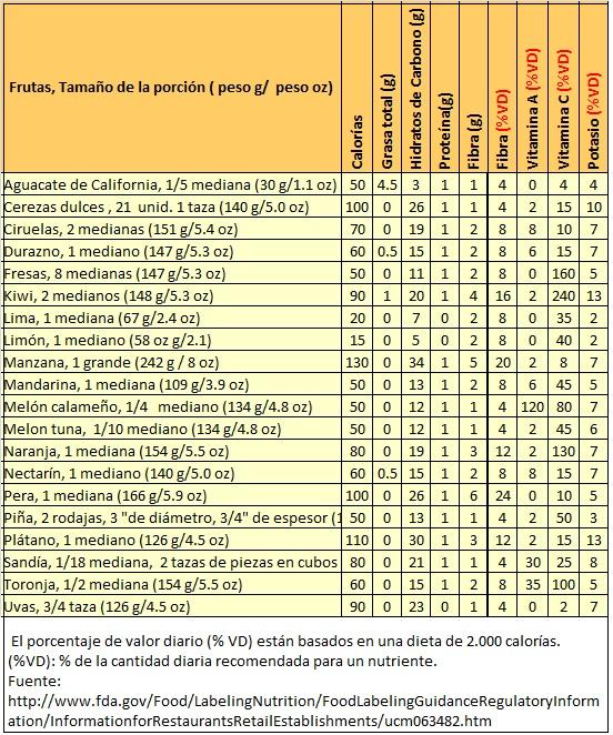 Frutas y hortalizas verduras composici n y propiedades for Quimica de los alimentos pdf