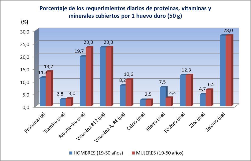 porcentajes de los requerimientos diarios de protenas vitaminas y minerales cubiertos por el consumo diario