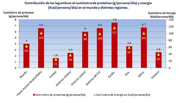 contribucion suministro proteinas energia legumbres