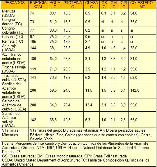composicion quimica pescados - Tabla Periodica De Los Elementos Pdf Wikipedia