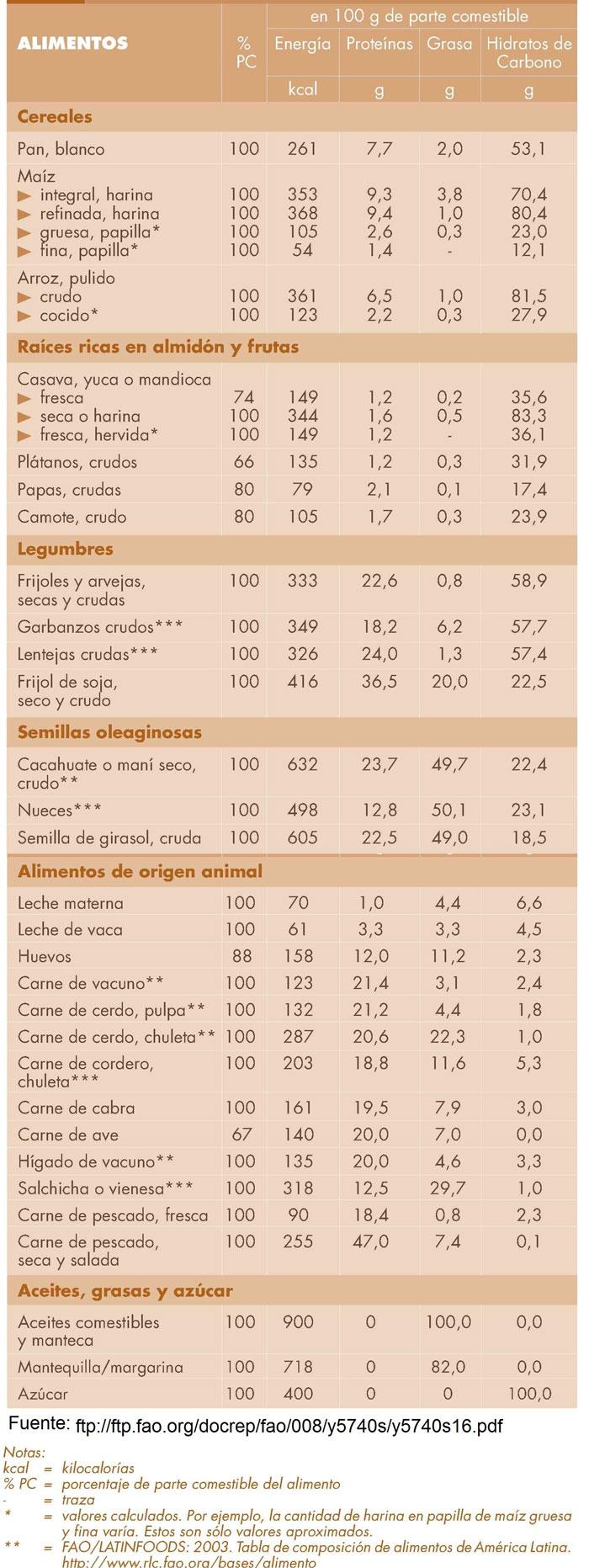 tabla composicion quimica de los alimentos chile