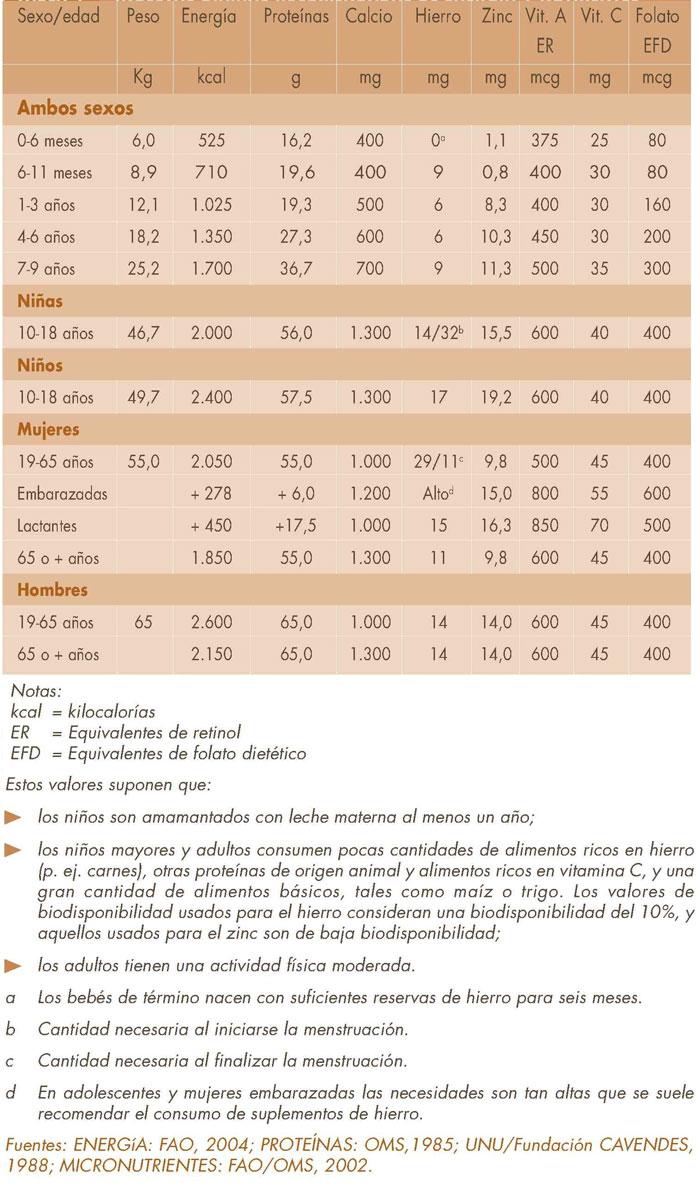 dieta saludable para adultos pdf