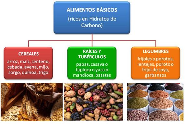 Resultado de imagen de carbohidratos presentes en algunos alimentos.